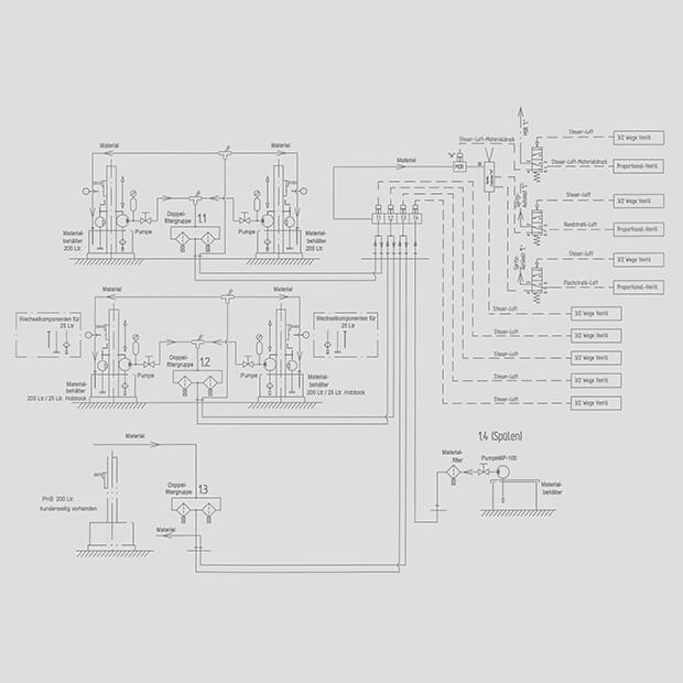Automatisches Farbversorgungs-System